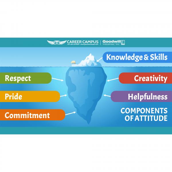 deep glacier components of attitude